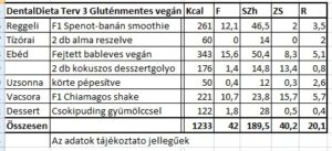 dentaldieta-terv-3-vegan-tt